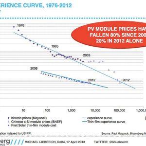 price of solar drop 2008 80 percent1