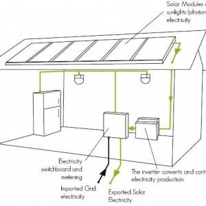 Residential Solar Power Systems | Solar PV | EnviroGroup