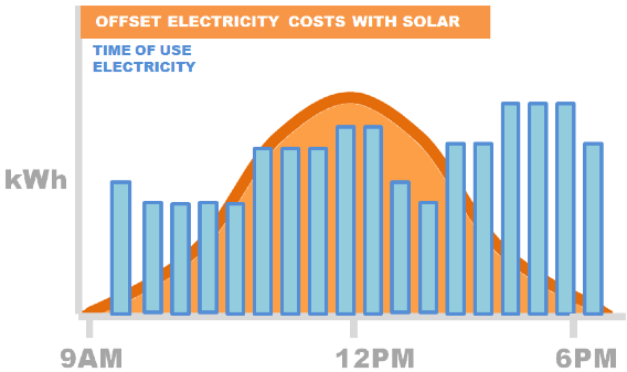offset electricity costs